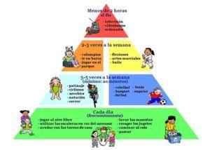 piramide_ejercicio_fisico_niños_Edukame