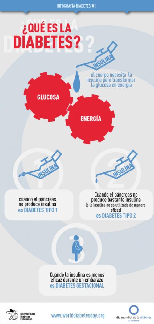 diabetes gestacional administración de insulina